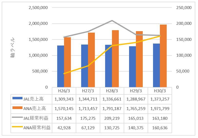 JALとANAの売上及び経常利益の推移